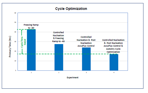 Freeze Drying cycle optimization using LyoPAT