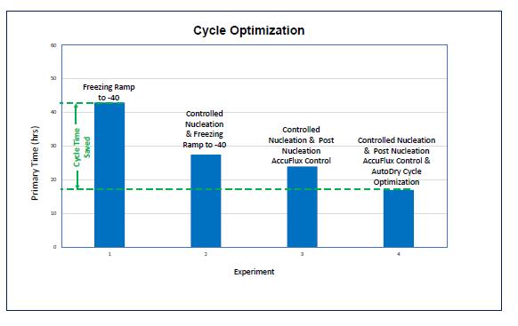 Freeze Drying cycle optimization using LyoPAT